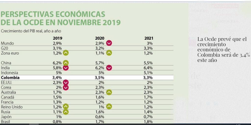 Economía colombiana continuará creciendo de forma sólida: Ocde