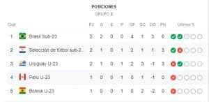 Prográmese con los próximos partidos del Torneo Preolímpico Sub-23
