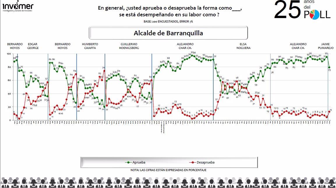 Claudia López con una aprobación de 67 % en su gestión al frente de la Alcaldía