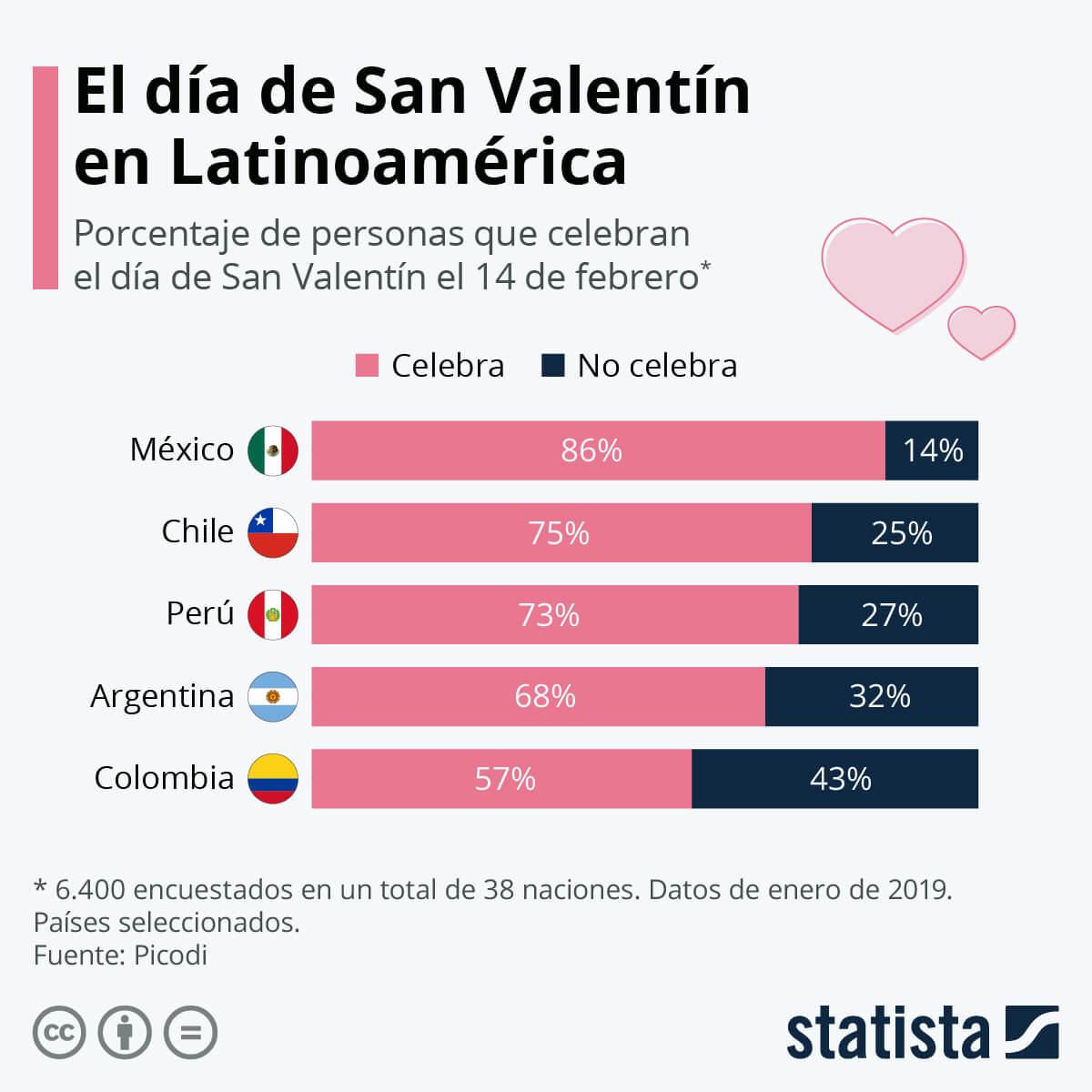 Según encuesta, cada vez más gente en Colombia celebra San Valentín