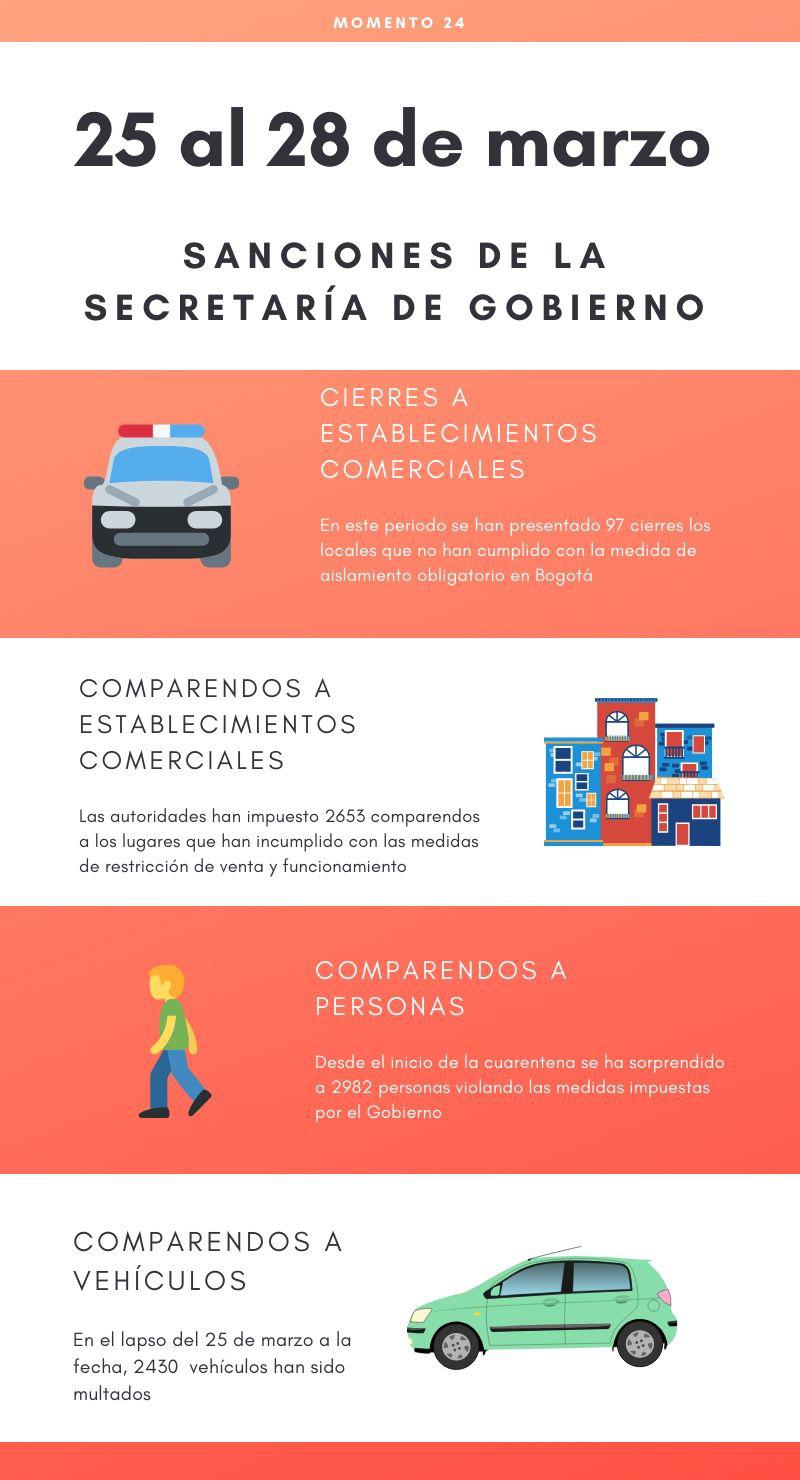 Sanciones de la Secretaría de Gobierno en cuarentena