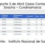 Ya son 7 los casos de Covid-19 en Soacha