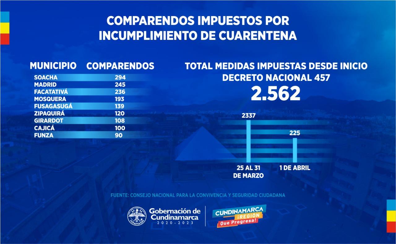 Con 42 contagiados y 2.562 infractores Cundinamarca abre un abril en cuarentena