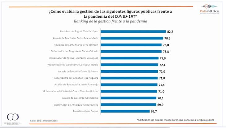 Encuesta sobre manejo de crisis ubica a Claudia López por encima de Duque