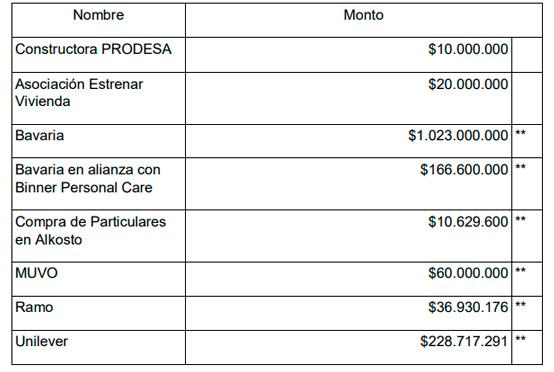 ¡Gracias Bogotá! La Donatón recaudó más de $51 mil millones