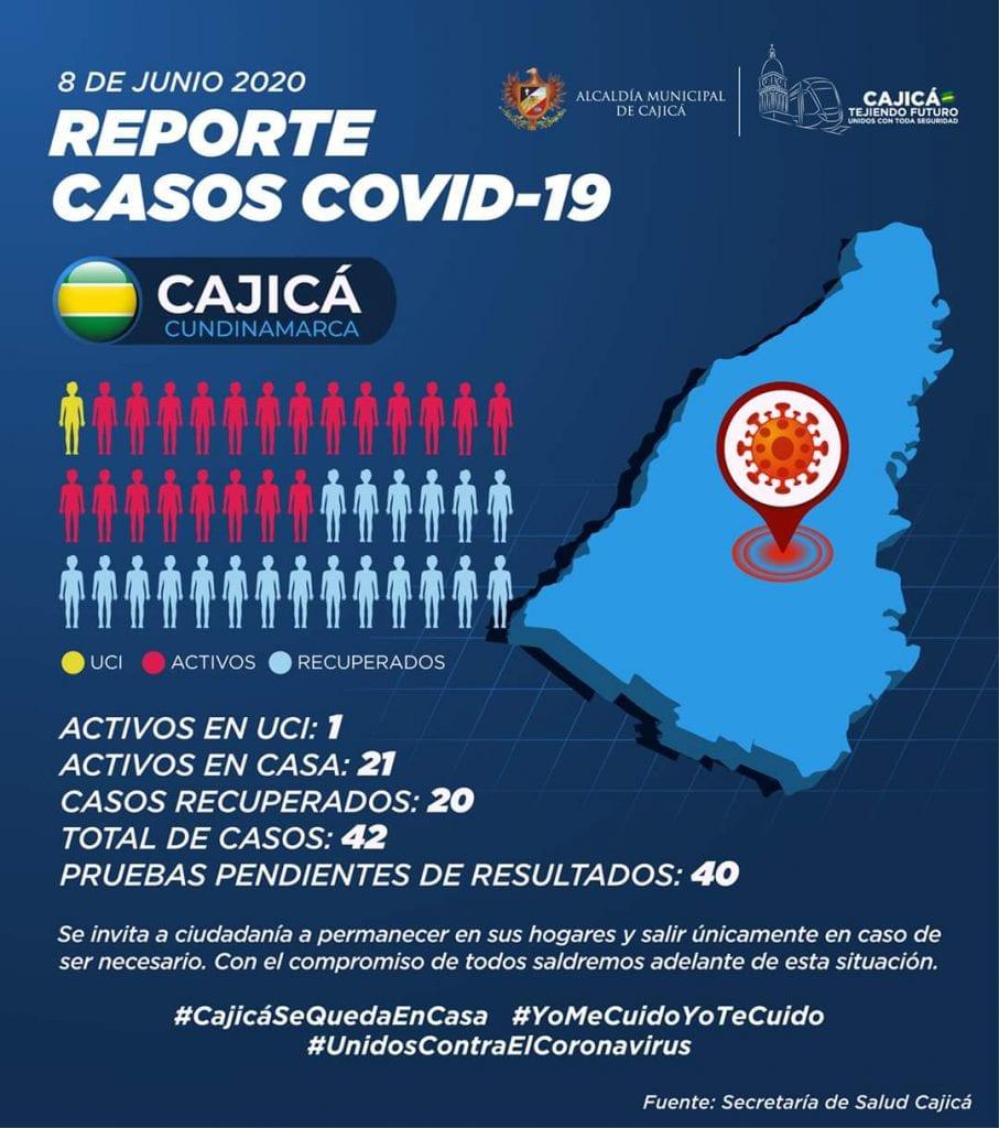 Cajicá ya cuenta con 42 casos de Covid-19