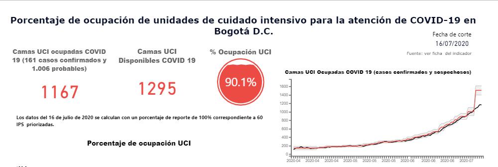 90,1 % de UCI en Bogotá están ocupadas, López dice que el sistema no colapsará