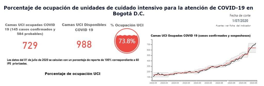 Bogotá llega al 73,8 % de ocupación de UCI, al borde de la alerta roja