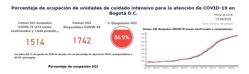 Poco a poco se alivia ocupación de UCI en Bogotá, va en 86,9 %
