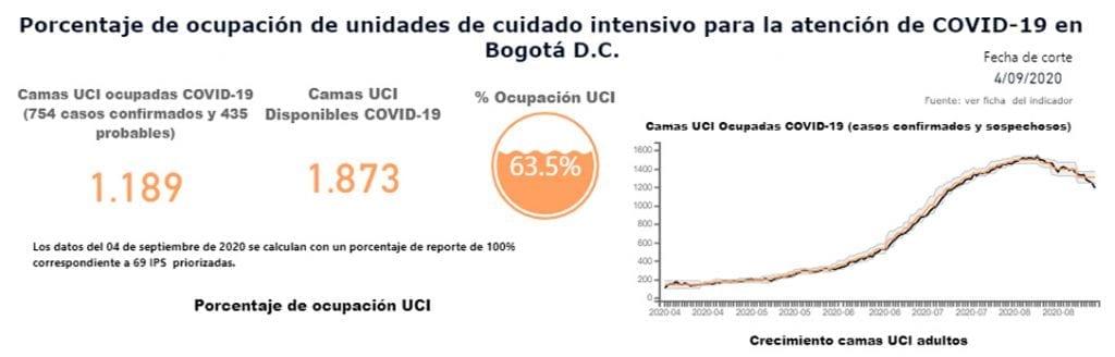 Ocupación en las UCI de Bogotá disminuyó a 63,5 %