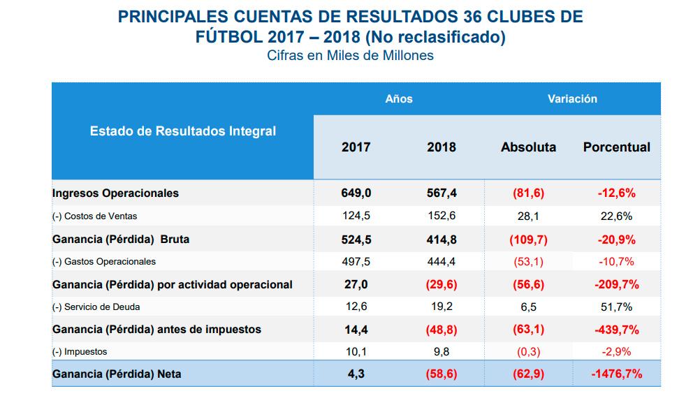 La grave crisis económica generalizada de los equipos del FPC