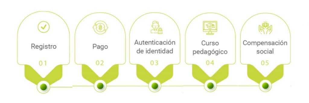 Pico y placa en Bogotá: Horarios y excepciones para particulares y taxis