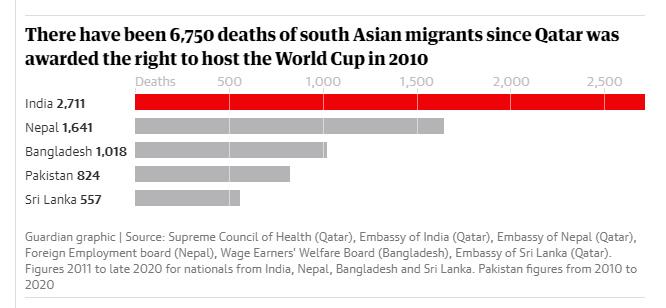 Más de 6.500 migrantes han muerto en trabajos para preparación del Mundial