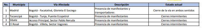 Reportan afectaciones de movilidad en 4 municipios de Cundinamarca