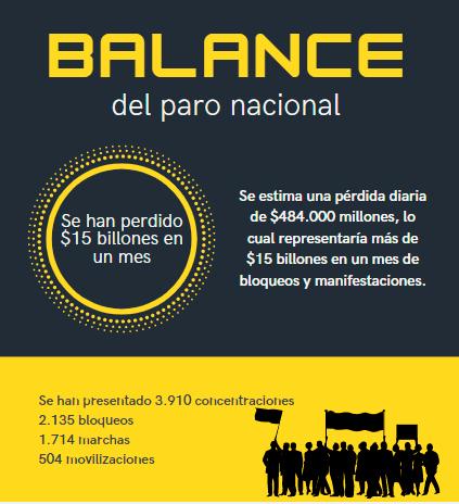 Un mes de paro: Balance de la economía en el país