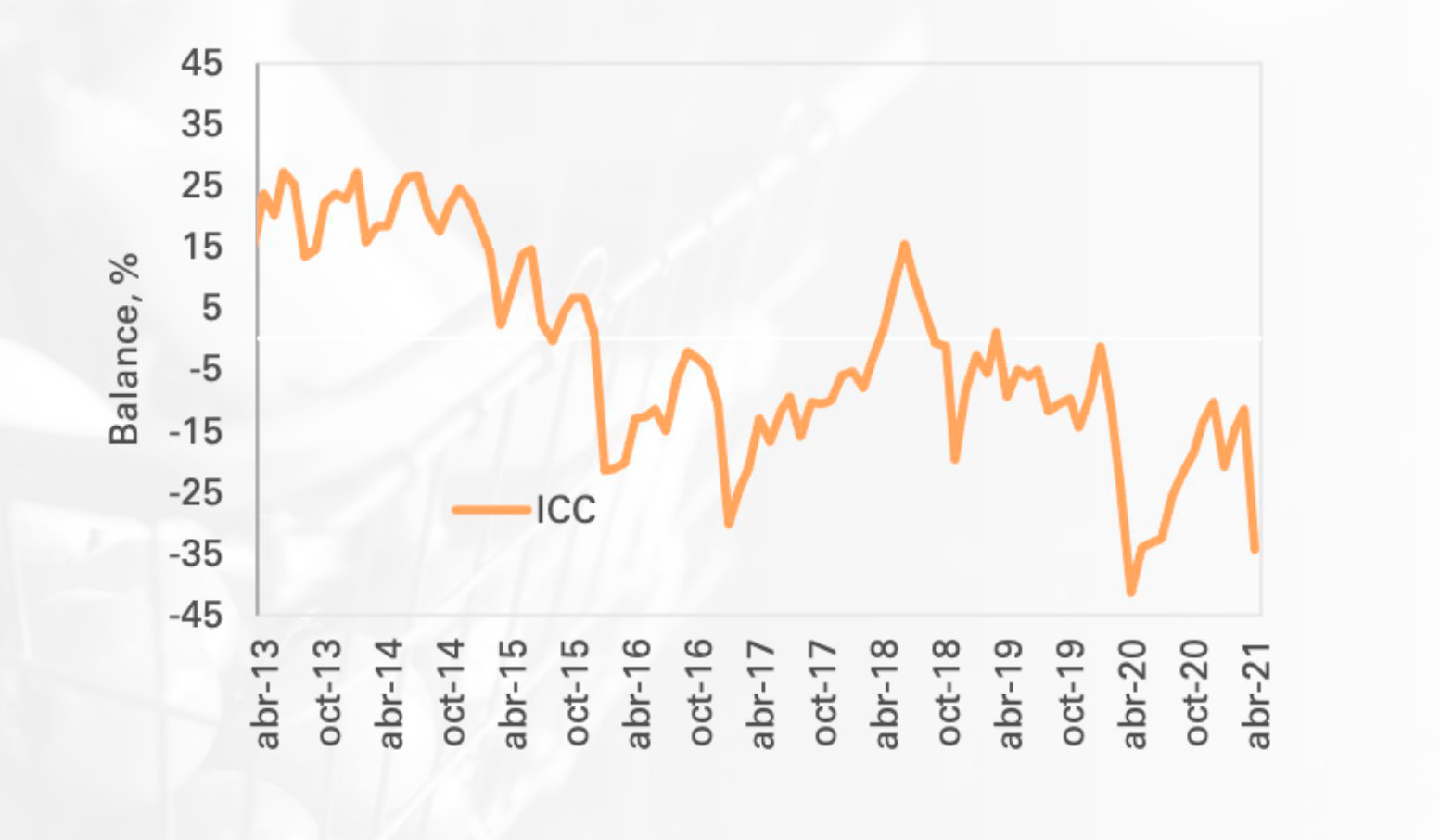 Confianza del consumidor cayó mucho más en abril 2021