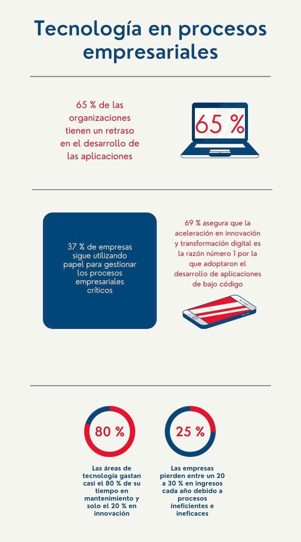 37% de las empresas siguen utilizando papel en sus procesos críticos