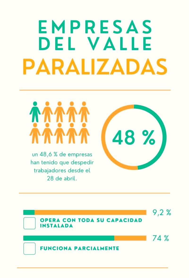 17 % de empresas en el Valle están paralizadas por bloqueos