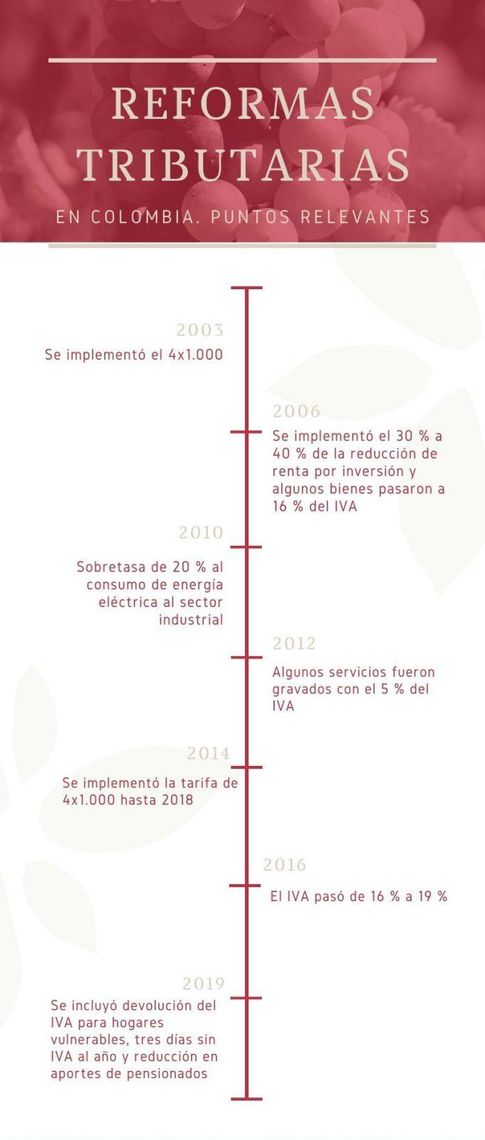 Reforma tributaria: ¿Cuántas ha tenido Colombia en los últimos años?