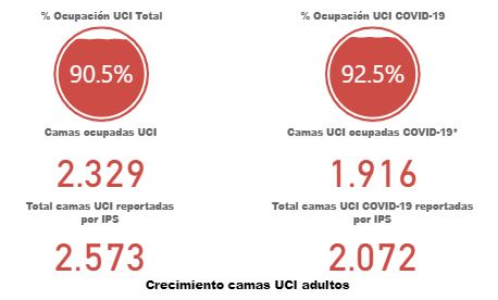 Bogotá continúa con más de 90 % de ocupación UCI