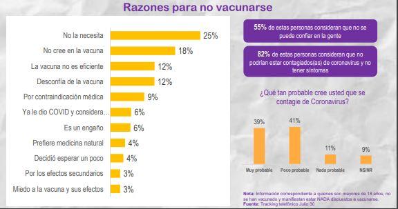 20 % de personas en Bogotá no se vacunarían contra el Covid