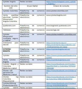 Invima publicó una lista de vendedores piratas de pastillas para abortar