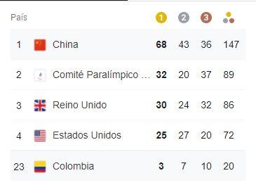 Colombia ya tiene 20 medallas en los Juegos Paralímpicos