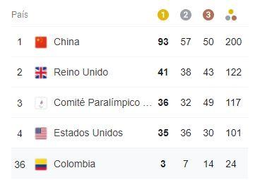 Faisury Jiménez ganó la última medalla para Colombia en los Paralímpicos